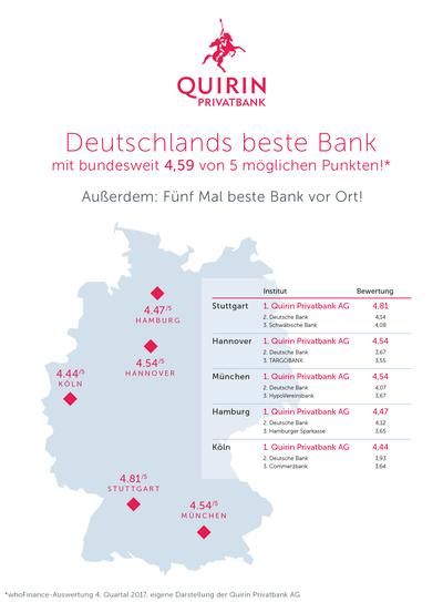 Deutschlands beste Bank | Quirin Privatbank on
